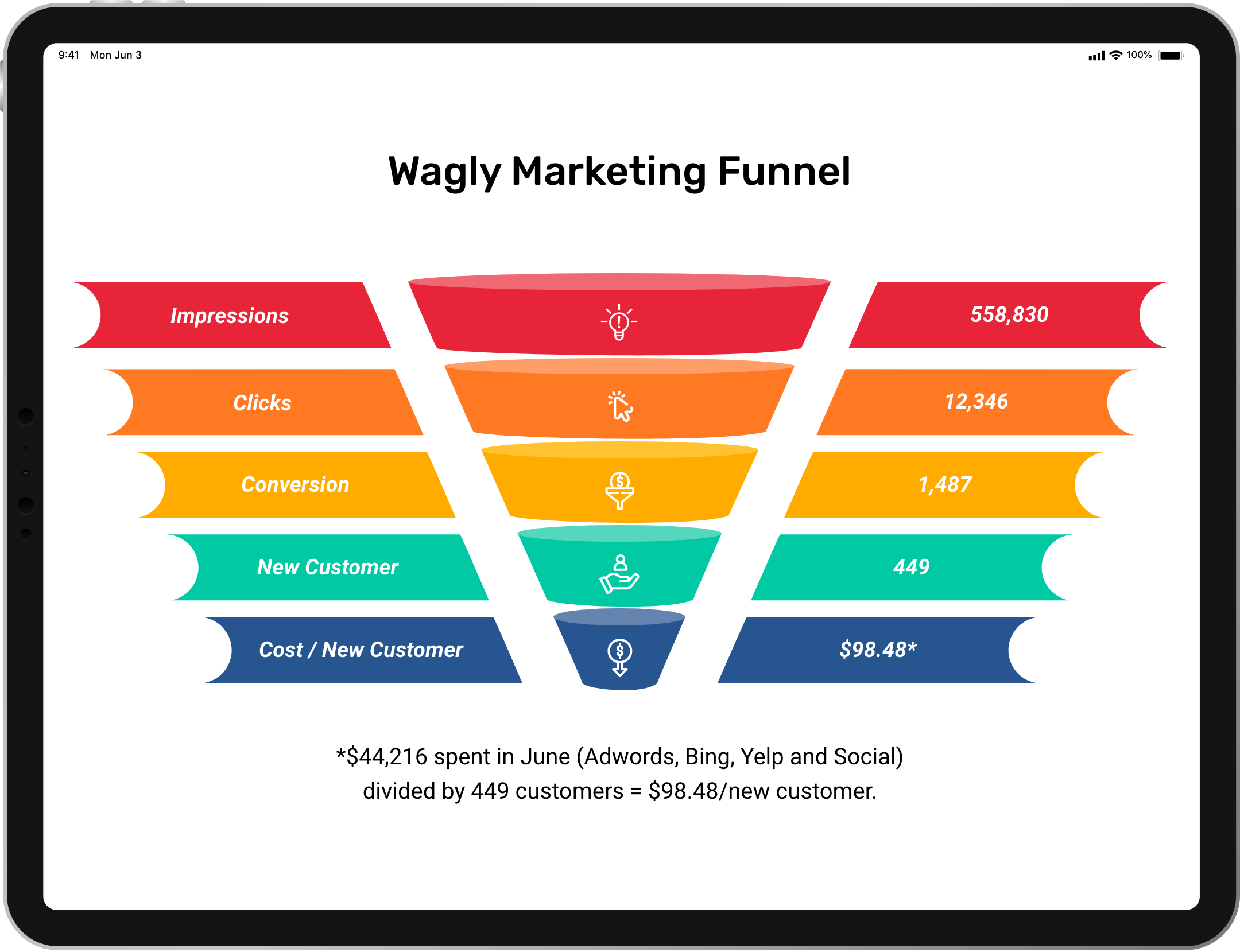 Wagly Marketing Funnel