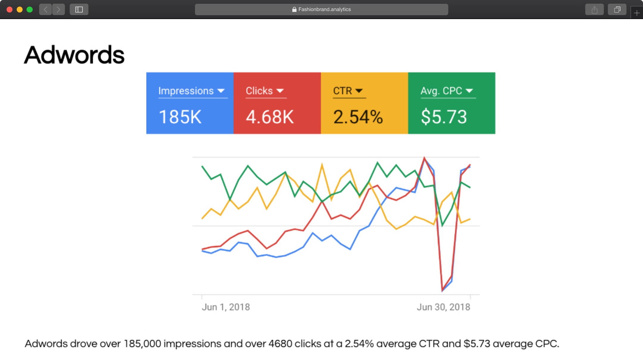 Google Adwords Ads Performance For July
